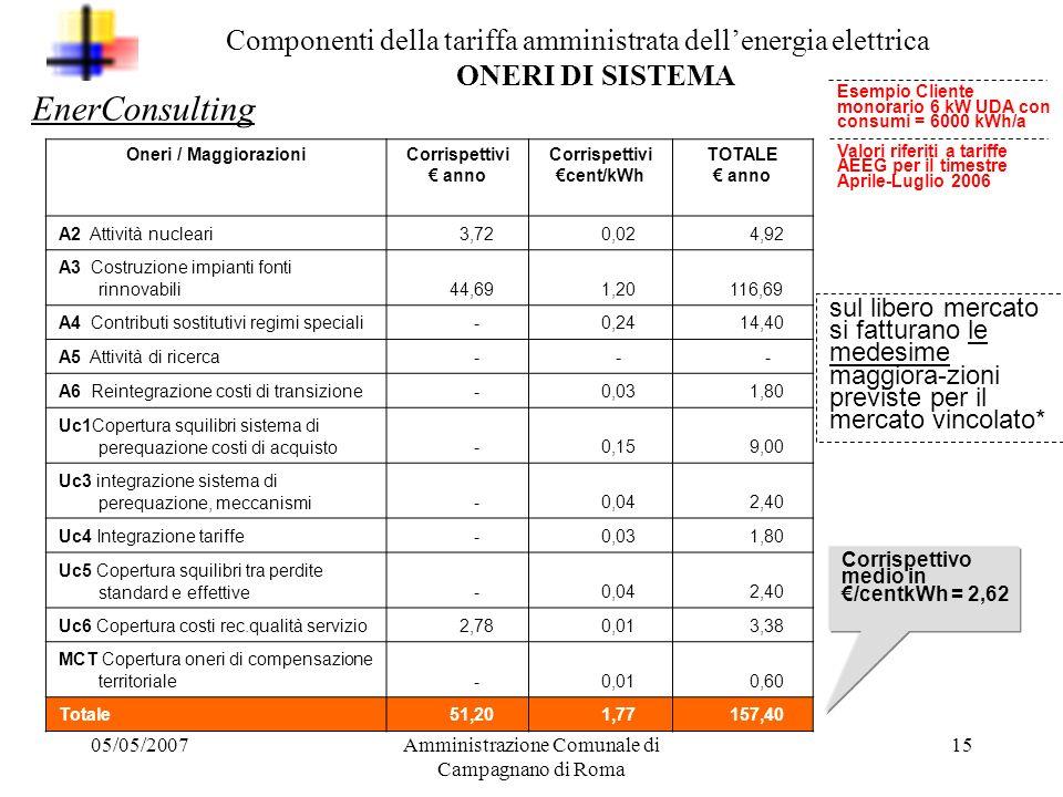 05/05/2007Amministrazione Comunale di Campagnano di Roma 14 TRASPORTO Oneri Corrispettivi./kWh TOTALE./ anno TRASPORTO 0,0045 27,00 Fisso Potenza impe
