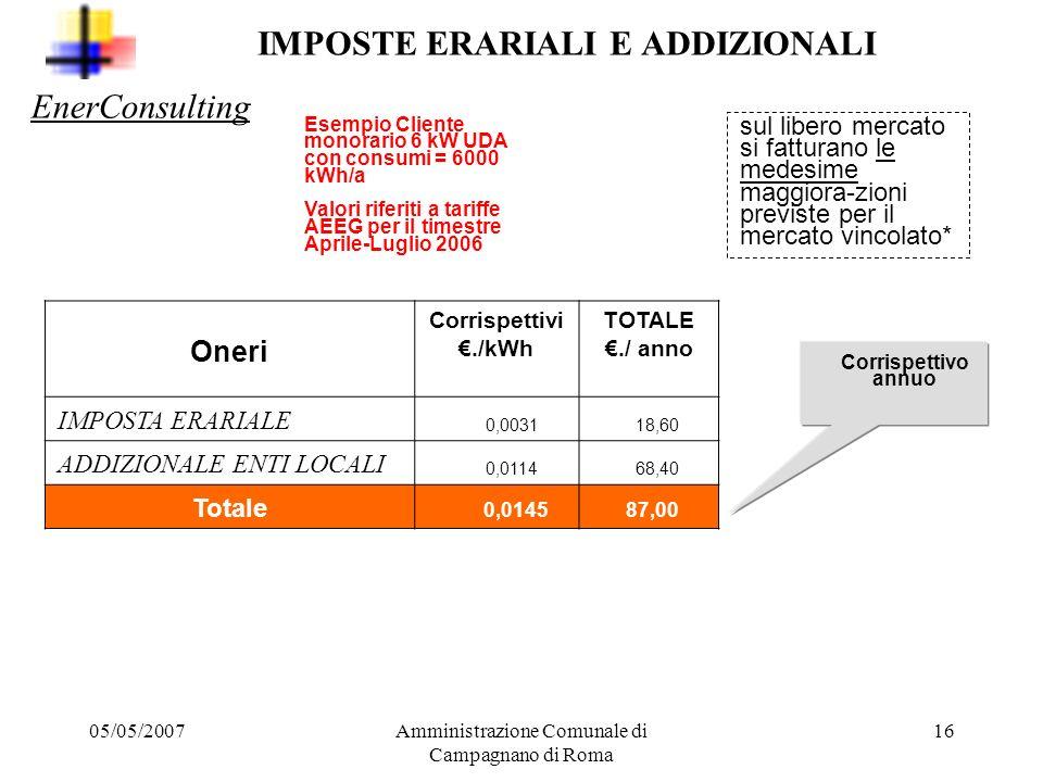 05/05/2007Amministrazione Comunale di Campagnano di Roma 15 Componenti della tariffa amministrata dellenergia elettrica ONERI DI SISTEMA Oneri / Maggi