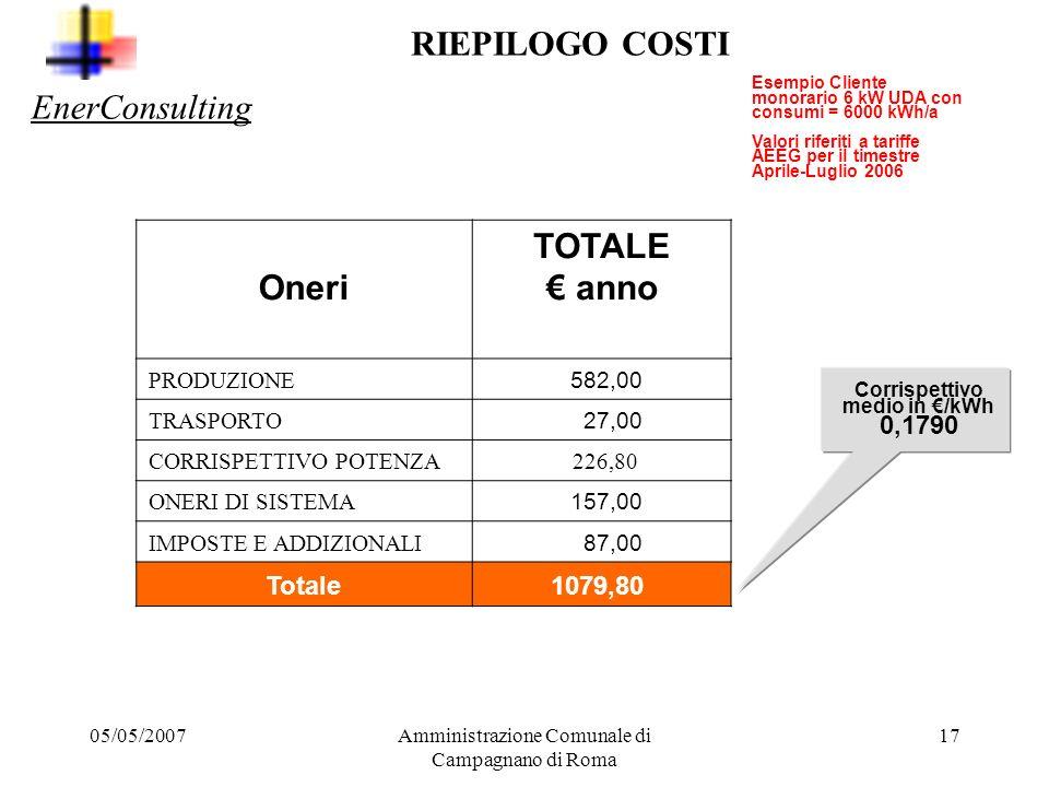 05/05/2007Amministrazione Comunale di Campagnano di Roma 16 IMPOSTE ERARIALI E ADDIZIONALI Oneri Corrispettivi./kWh TOTALE./ anno IMPOSTA ERARIALE 0,0