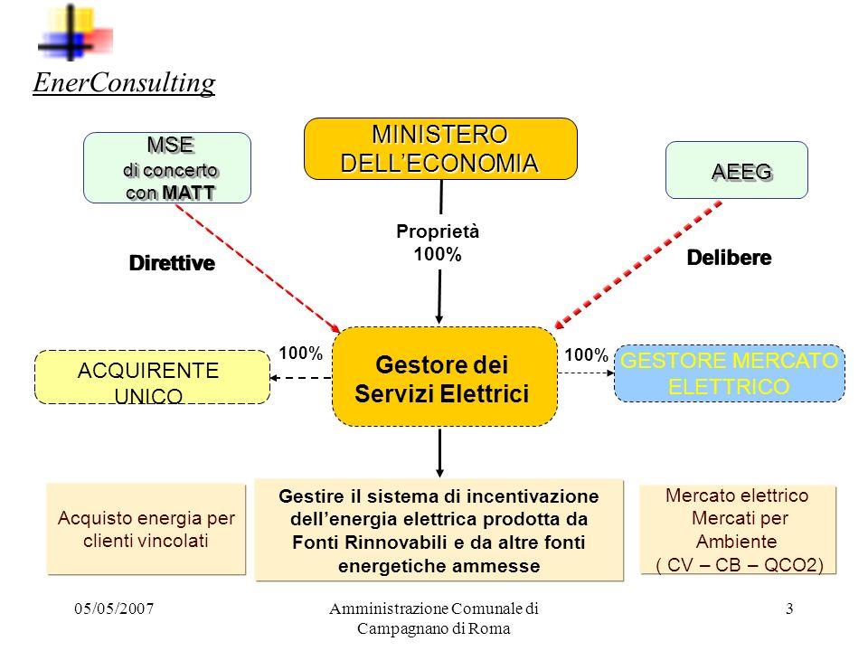 05/05/2007Amministrazione Comunale di Campagnano di Roma 2 Sistema monopolio Sistema mercato libero Il mercato libero dell energia elettrica Il settor