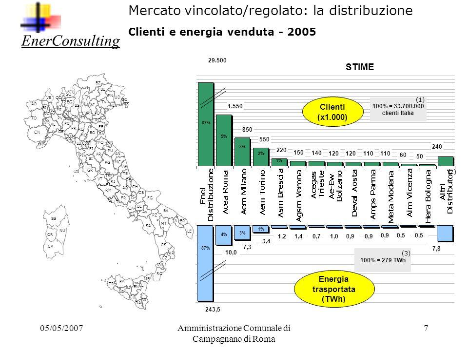 05/05/2007Amministrazione Comunale di Campagnano di Roma 6 Il mercato / filiera dell energia elettrica Mercato della generazione elettrica Lenergia el