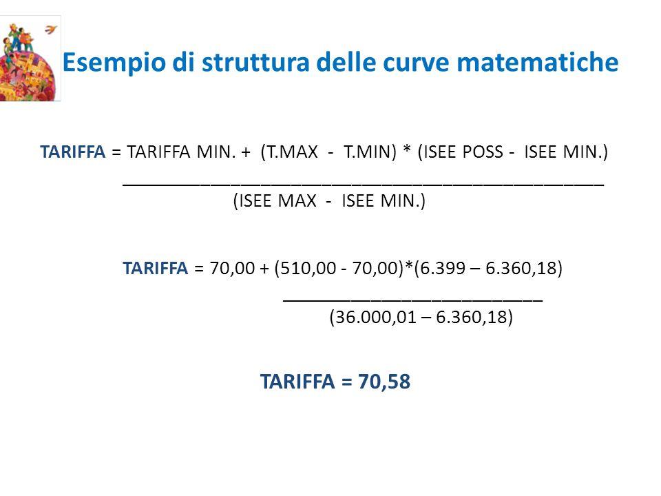 Esempio di struttura delle curve matematiche TARIFFA = TARIFFA MIN.