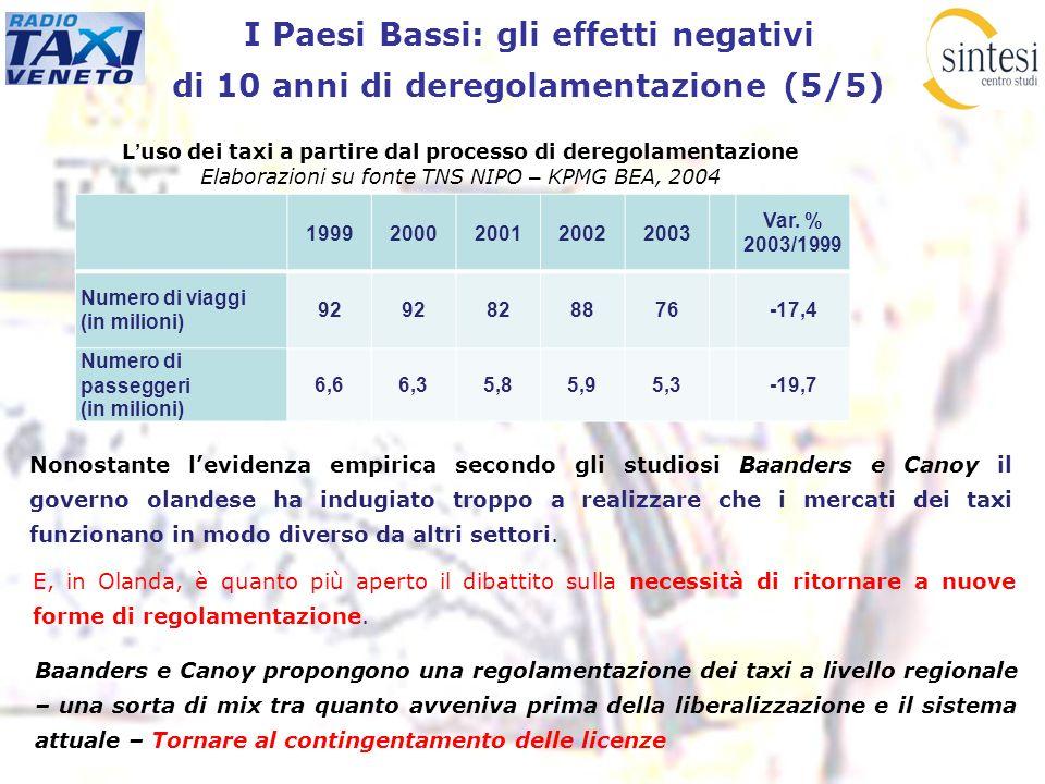 I Paesi Bassi: gli effetti negativi di 10 anni di deregolamentazione (5/5) 19992000200120022003 Var. % 2003/1999 Numero di viaggi (in milioni) 92 8288