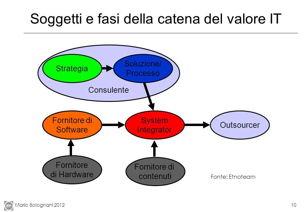 Mario Bolognani 201210 Soggetti e fasi della catena del valore IT Consulente Software Vendor System Integrator Outsourcer Soluzione/ Processo Strategi