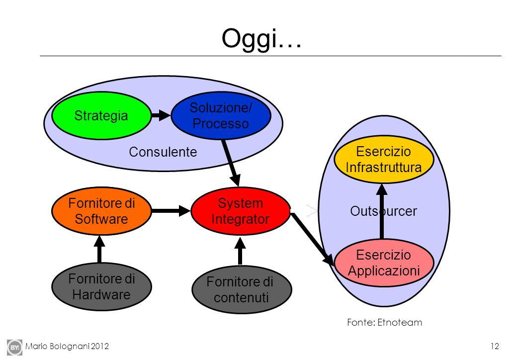Mario Bolognani 201212 Oggi… Outsourcer System Integrator Software Vendor Esercizio Infrastruttura Esercizio Applicazioni Consulente Strategia Soluzio