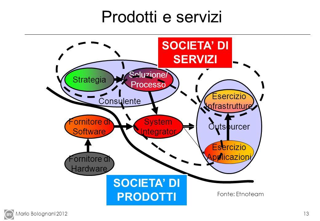 Mario Bolognani 201213 Prodotti e servizi Outsourcer System Integrator Fornitore di Software Esercizio Infrastrutture Esercizio Applicazioni Consulent