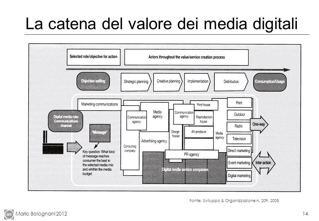 Mario Bolognani 201214 La catena del valore dei media digitali Fonte: Sviluppo & Organizzazione n. 209, 2005