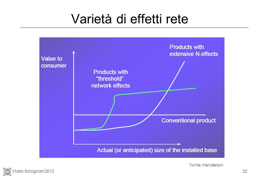 Mario Bolognani 201222 Varietà di effetti rete Fonte: Henderson