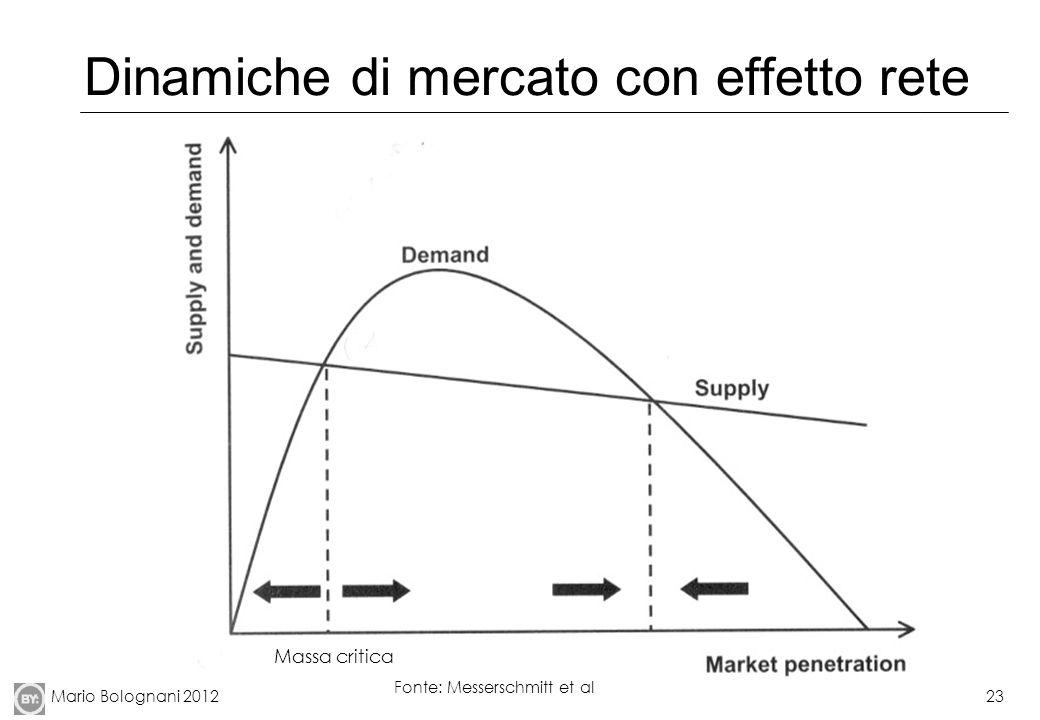 Mario Bolognani 201223 Dinamiche di mercato con effetto rete Fonte: Messerschmitt et al Massa critica