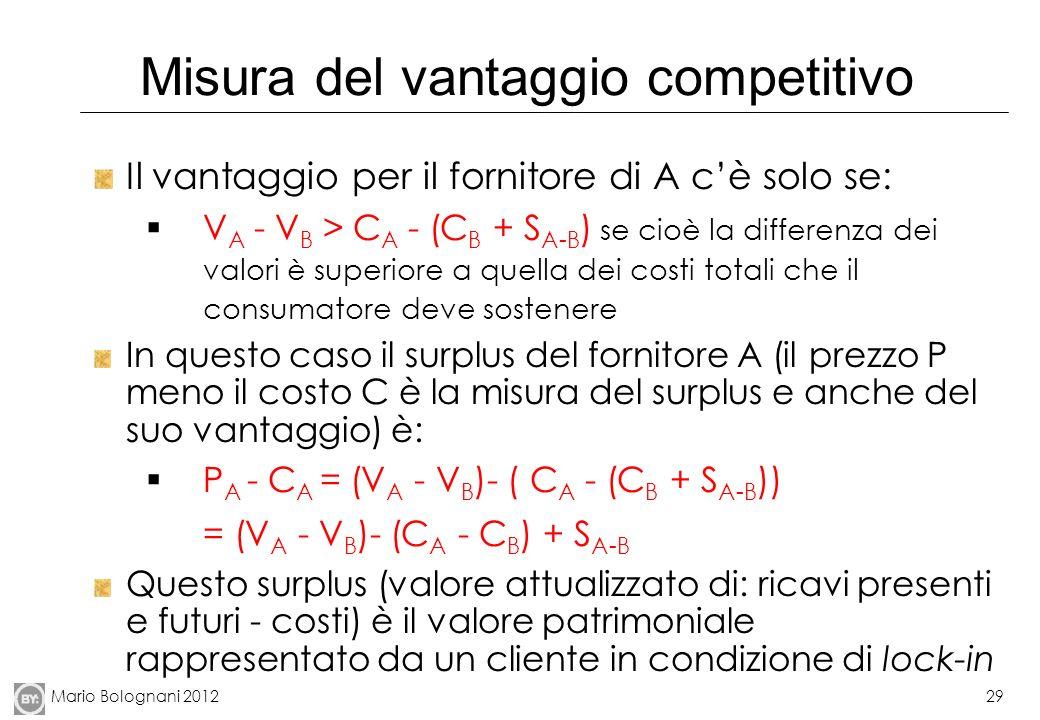 Mario Bolognani 201229 Misura del vantaggio competitivo Il vantaggio per il fornitore di A cè solo se: V A - V B > C A - (C B + S A-B ) se cioè la dif