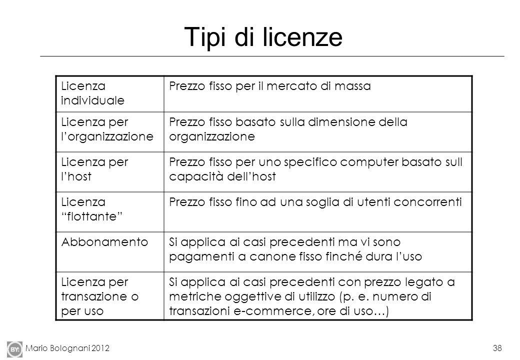 Mario Bolognani 201238 Tipi di licenze Licenza individuale Prezzo fisso per il mercato di massa Licenza per lorganizzazione Prezzo fisso basato sulla