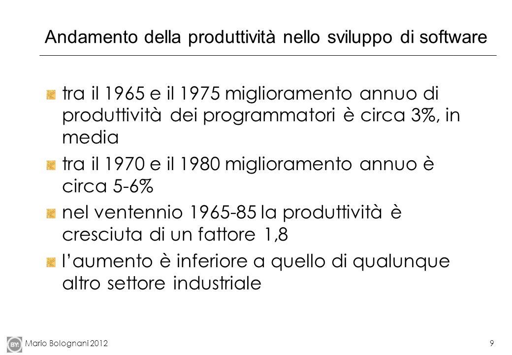 Mario Bolognani 20129 Andamento della produttività nello sviluppo di software tra il 1965 e il 1975 miglioramento annuo di produttività dei programmat