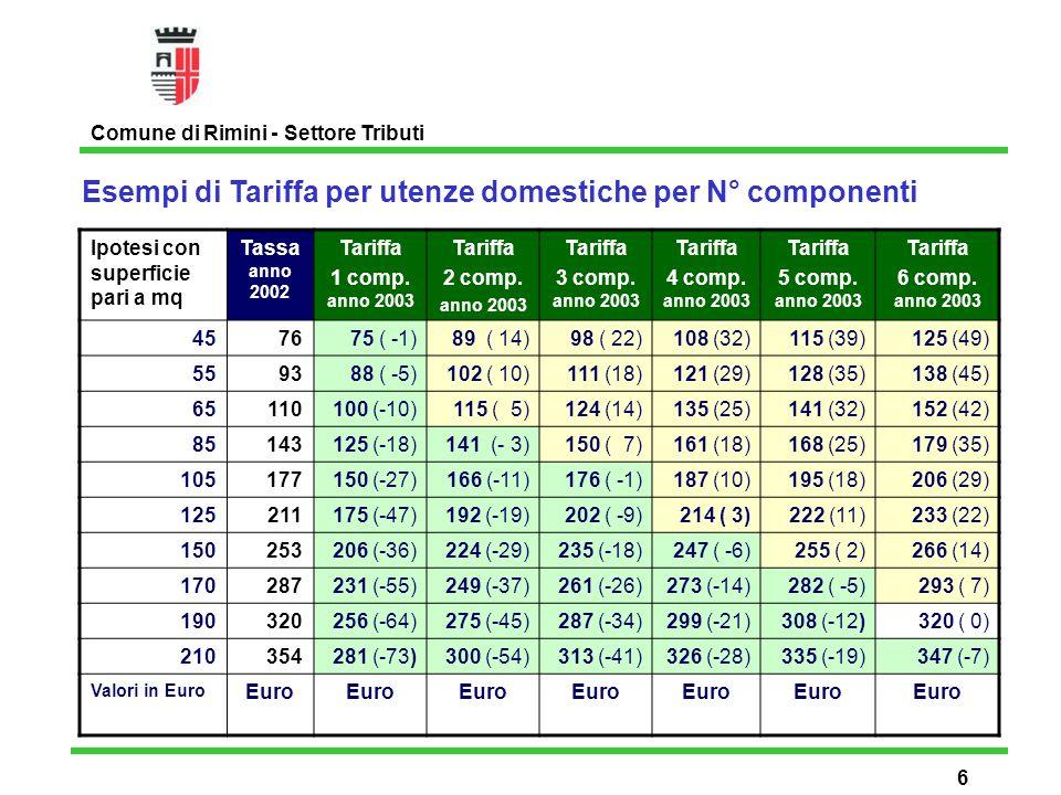 Esempi di Tariffa per utenze domestiche per N° componenti Comune di Rimini - Settore Tributi 7 Ipotesi con superficie pari a mq Tassa anno 2002 Tariffa 1 comp.