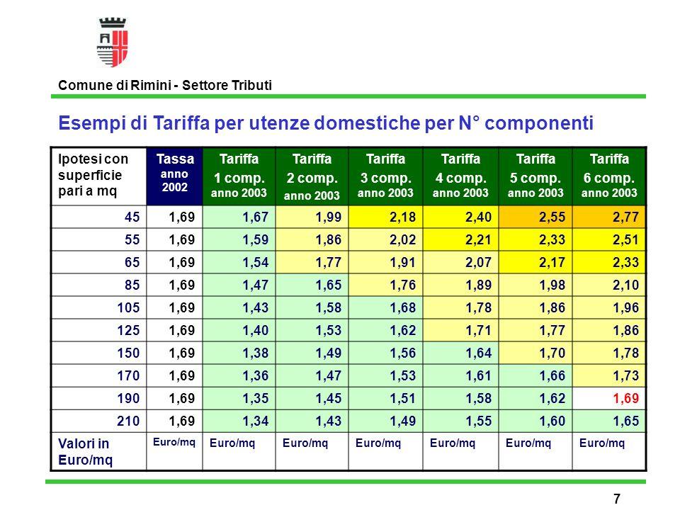 Esempi di Tariffa per utenze domestiche per N° componenti Comune di Rimini - Settore Tributi 8 Ipotesi con superficie pari a mq Tassa anno 2002 Tariffa 1 comp.