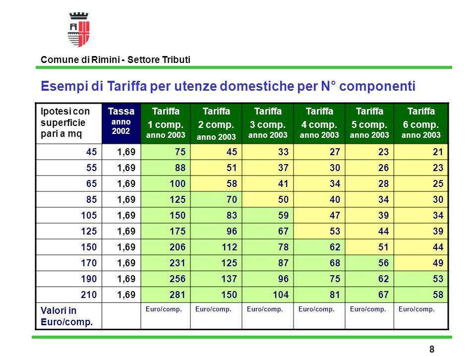 Tariffa per utenze domestiche non residenti e case a disposizione anno 2003 (tabella per il calcolo dei componenti) Comune di Rimini - Settore Tributi 9 SUPERFICIENUMERO OCCUPANTI Fino a mq.