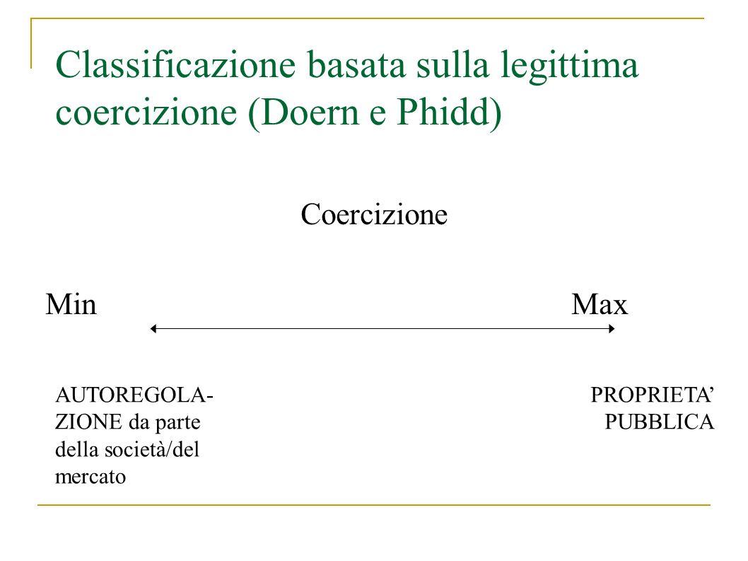 Classificazione basata sulla legittima coercizione (Doern e Phidd) Coercizione Min Max AUTOREGOLA- ZIONE da parte della società/del mercato PROPRIETA PUBBLICA