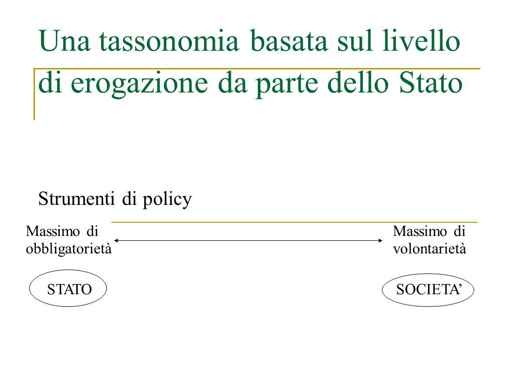 Una tassonomia basata sul livello di erogazione da parte dello Stato Strumenti di policy Massimo di volontarietà Massimo di obbligatorietà STATOSOCIETA