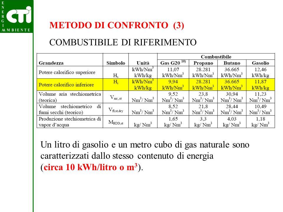 10 METODO DI CONFRONTO (4) RENDIMENTO MEDIO CALDAIA I rendimenti medi stagionali dei generatori variano tra il 70 e l85% anche se i rendimenti istantanei possono raggiungere e superare il 95%.