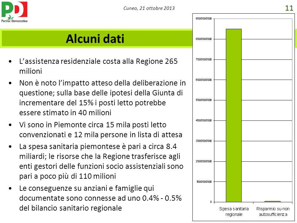 Cuneo, 21 ottobre 2013 Alcuni dati Lassistenza residenziale costa alla Regione 265 milioni Non è noto limpatto atteso della deliberazione in questione