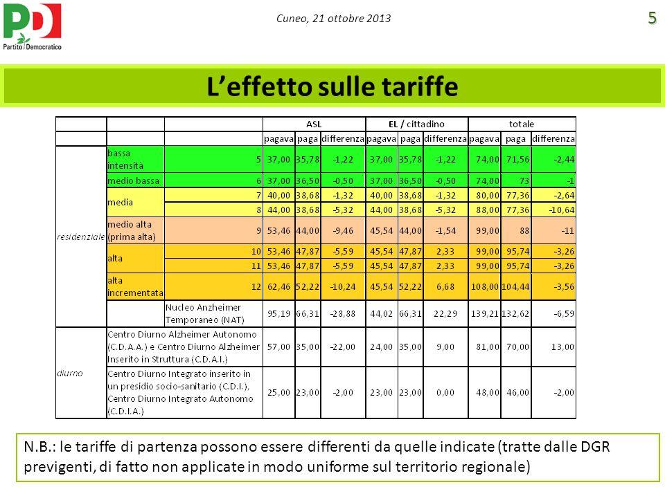 Cuneo, 21 ottobre 2013 Leffetto sulle tariffe N.B.: le tariffe di partenza possono essere differenti da quelle indicate (tratte dalle DGR previgenti,