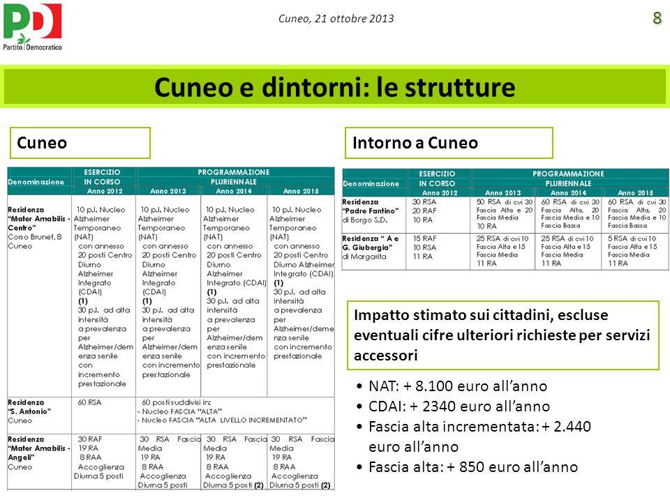 Cuneo, 21 ottobre 2013 Cuneo e dintorni: le strutture CuneoIntorno a Cuneo NAT: + 8.100 euro allanno CDAI: + 2340 euro allanno Fascia alta incrementat