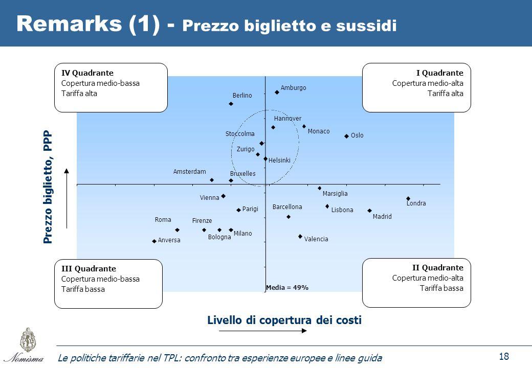 Le politiche tariffarie nel TPL: confronto tra esperienze europee e linee guida 18 Remarks (1) - Prezzo biglietto e sussidi Monaco Milano Firenze Brux
