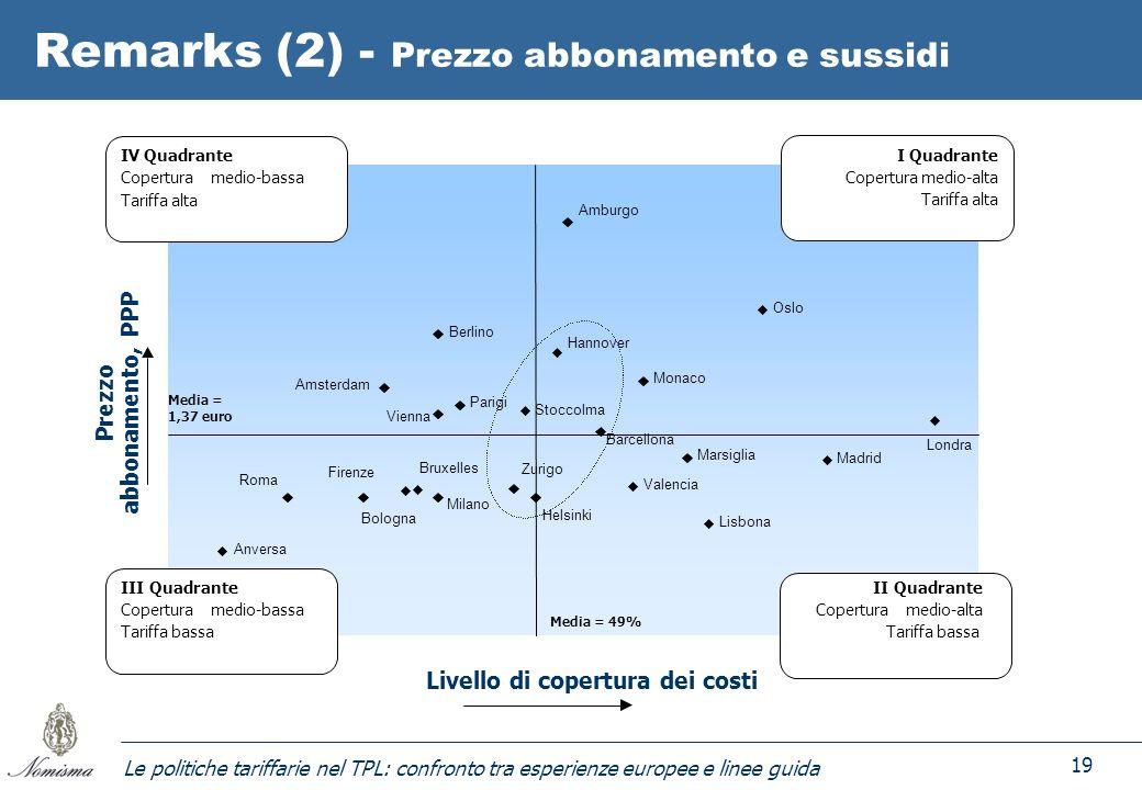 Le politiche tariffarie nel TPL: confronto tra esperienze europee e linee guida 19 Remarks (2) - Prezzo abbonamento e sussidi Monaco Milano Firenze Br
