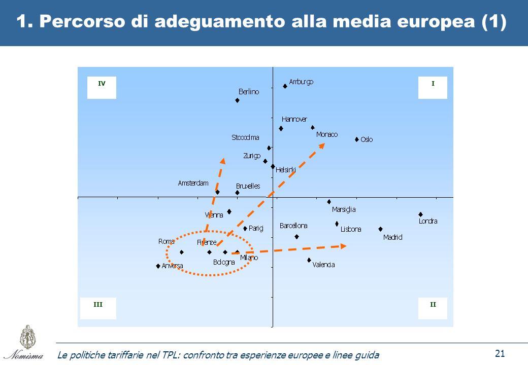 Le politiche tariffarie nel TPL: confronto tra esperienze europee e linee guida 21 1. Percorso di adeguamento alla media europea (1) IV IIIII I