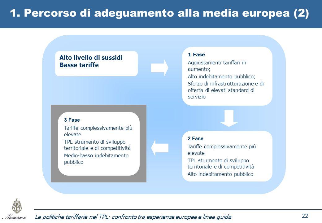 Le politiche tariffarie nel TPL: confronto tra esperienze europee e linee guida 22 1. Percorso di adeguamento alla media europea (2) 3 Fase Tariffe co