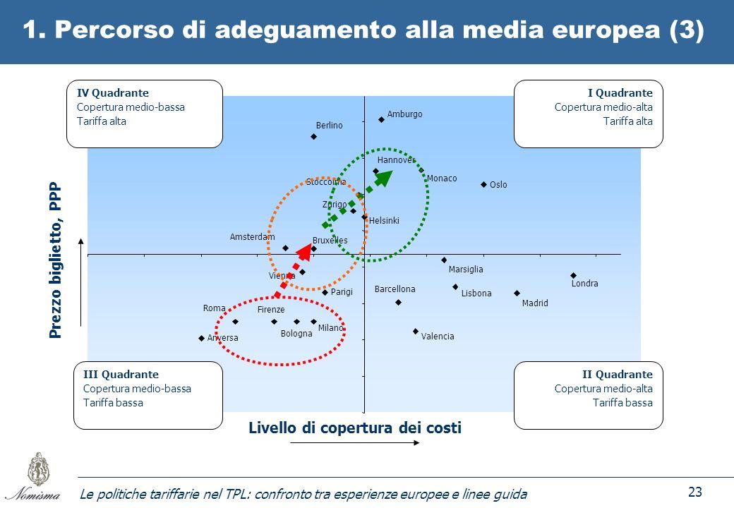 Le politiche tariffarie nel TPL: confronto tra esperienze europee e linee guida 23 1. Percorso di adeguamento alla media europea (3) Monaco Milano Fir