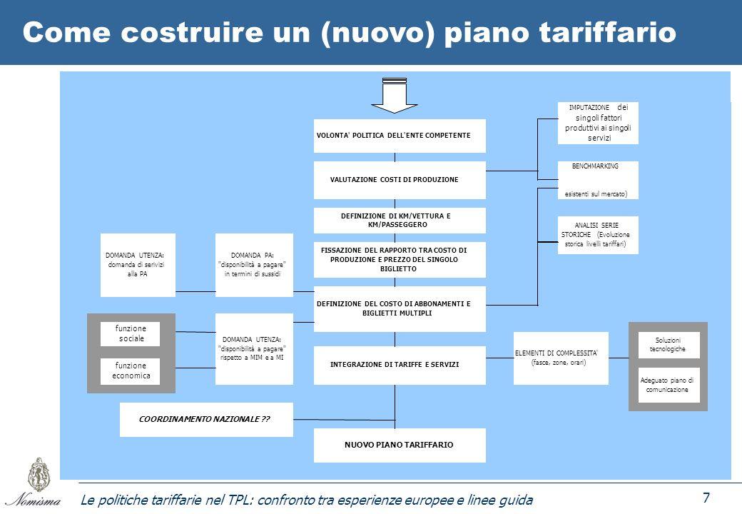 Le politiche tariffarie nel TPL: confronto tra esperienze europee e linee guida 7 Soluzioni tecnologiche Adeguato piano di comunicazione IMPUTAZIONE d