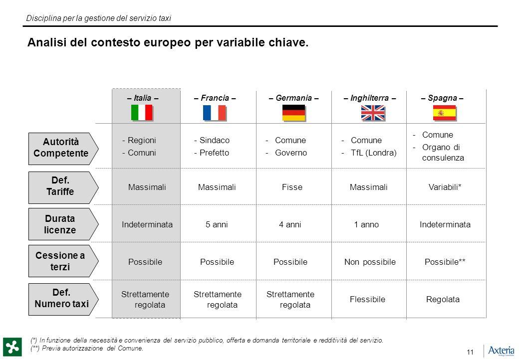 Disciplina per la gestione del servizio taxi 11 Analisi del contesto europeo per variabile chiave.