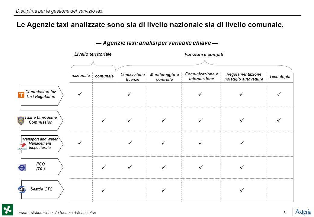 Disciplina per la gestione del servizio taxi 3 Fonte: elaborazione Axteria su dati societari.