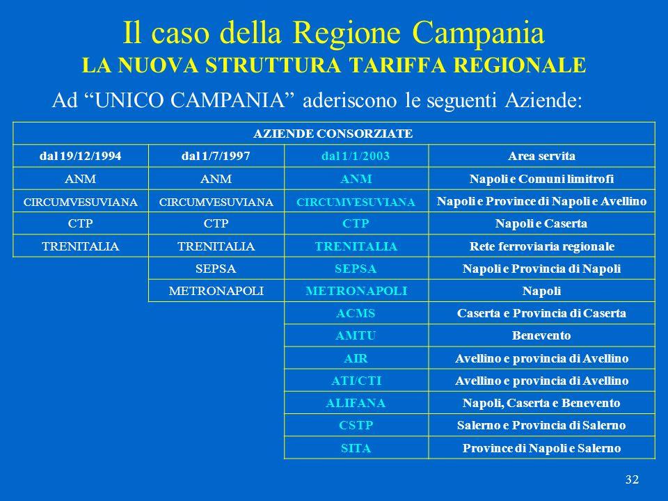 32 Il caso della Regione Campania LA NUOVA STRUTTURA TARIFFA REGIONALE Ad UNICO CAMPANIA aderiscono le seguenti Aziende: AZIENDE CONSORZIATE dal 19/12