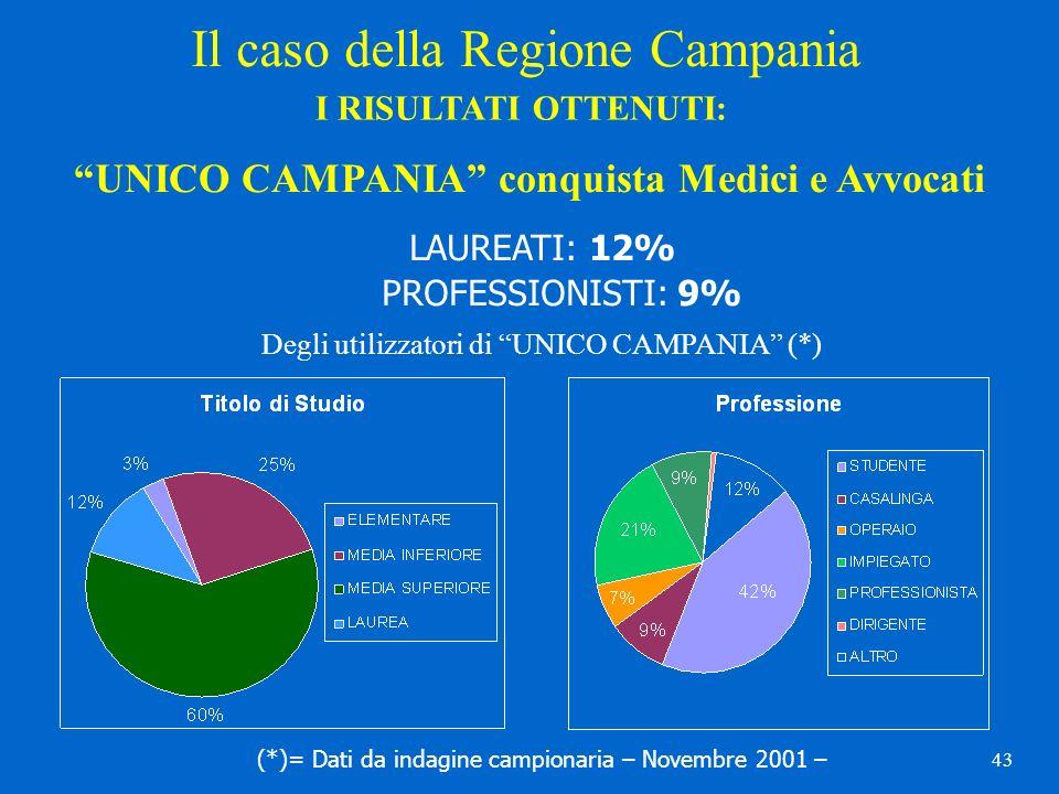 43 Il caso della Regione Campania I RISULTATI OTTENUTI: UNICO CAMPANIA conquista Medici e Avvocati LAUREATI: 12% PROFESSIONISTI: 9% Degli utilizzatori