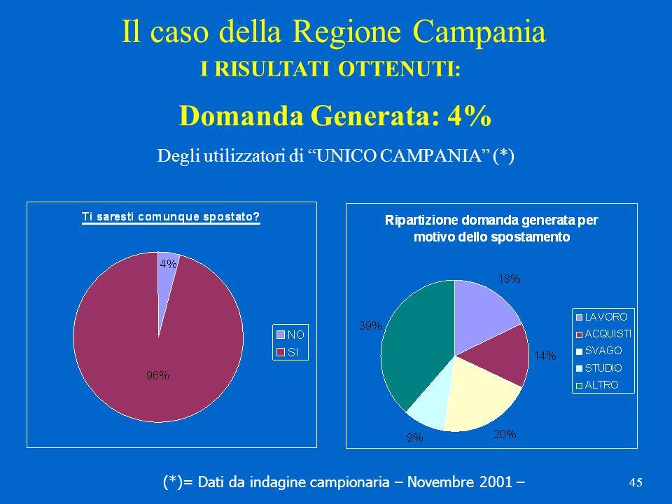 45 Domanda Generata: 4% Degli utilizzatori di UNICO CAMPANIA (*) (*)= Dati da indagine campionaria – Novembre 2001 – Il caso della Regione Campania I