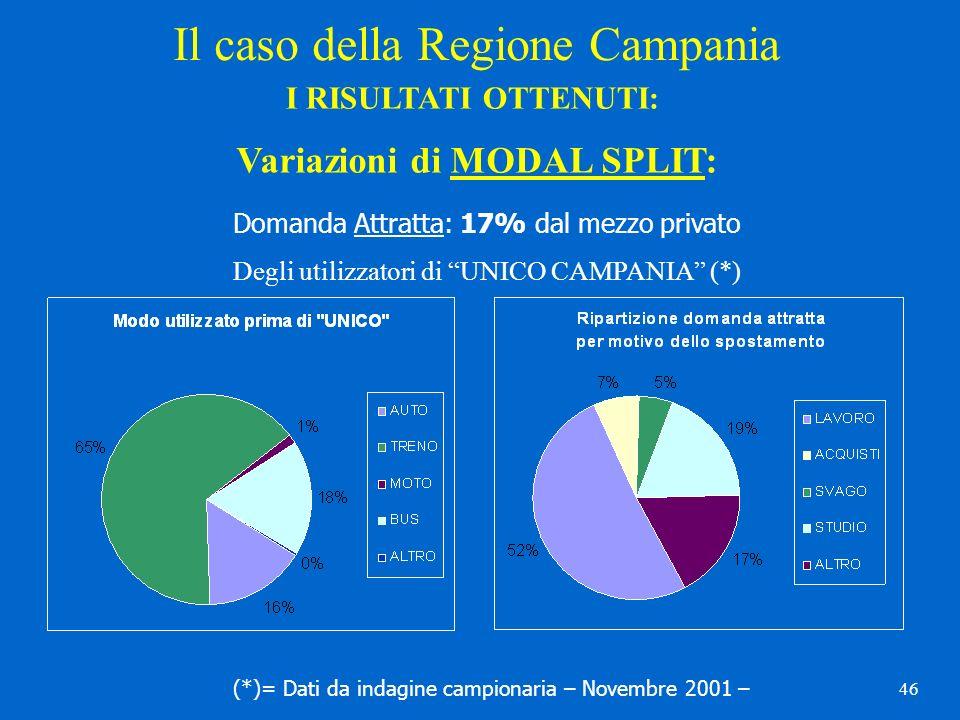 46 Variazioni di MODAL SPLIT: Domanda Attratta: 17% dal mezzo privato Degli utilizzatori di UNICO CAMPANIA (*) (*)= Dati da indagine campionaria – Nov