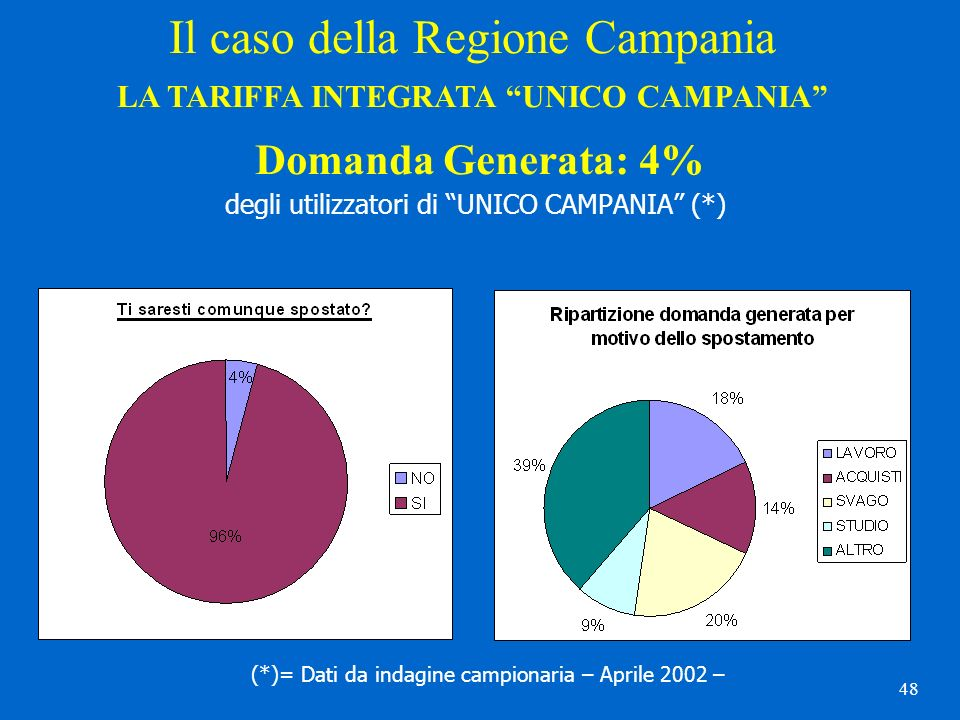 48 Domanda Generata: 4% degli utilizzatori di UNICO CAMPANIA (*) Il caso della Regione Campania LA TARIFFA INTEGRATA UNICO CAMPANIA (*)= Dati da indag