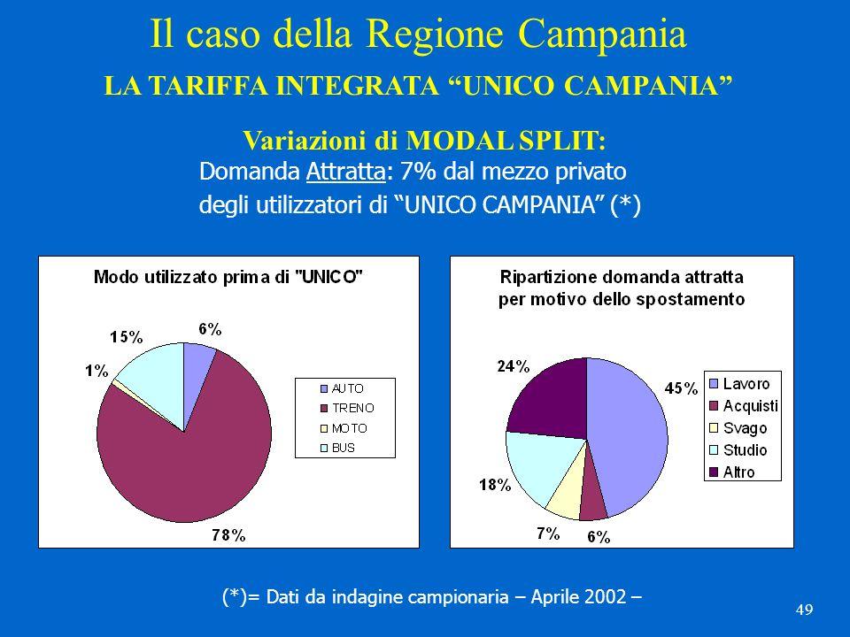 49 Il caso della Regione Campania LA TARIFFA INTEGRATA UNICO CAMPANIA Variazioni di MODAL SPLIT: Domanda Attratta: 7% dal mezzo privato degli utilizza