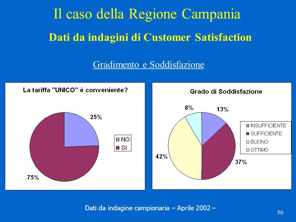 50 Il caso della Regione Campania Dati da indagini di Customer Satisfaction Gradimento e Soddisfazione Dati da indagine campionaria – Aprile 2002 –