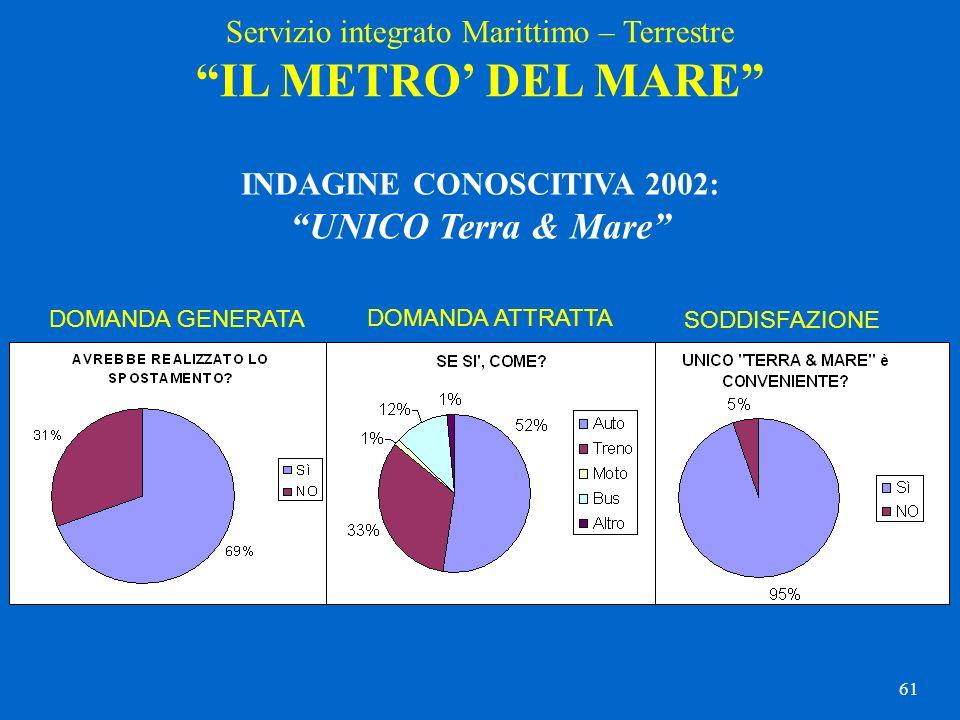 61 INDAGINE CONOSCITIVA 2002: UNICO Terra & Mare DOMANDA GENERATA DOMANDA ATTRATTA SODDISFAZIONE Servizio integrato Marittimo – Terrestre IL METRO DEL
