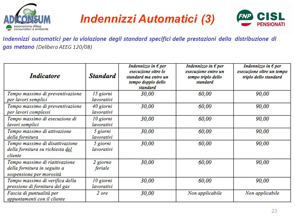 Indennizzi automatici per la violazione degli standard specifici delle prestazioni della distribuzione di gas metano (Delibera AEEG 120/08) Indennizzi