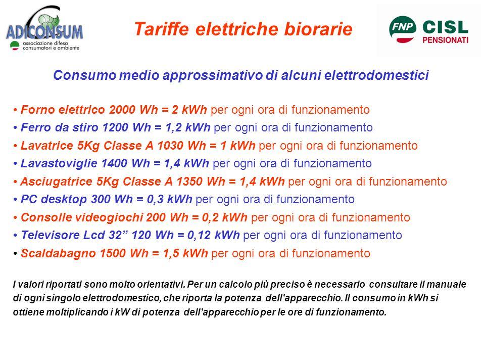 Tariffe elettriche biorarie Consumo medio approssimativo di alcuni elettrodomestici Forno elettrico 2000 Wh = 2 kWh per ogni ora di funzionamento Ferr