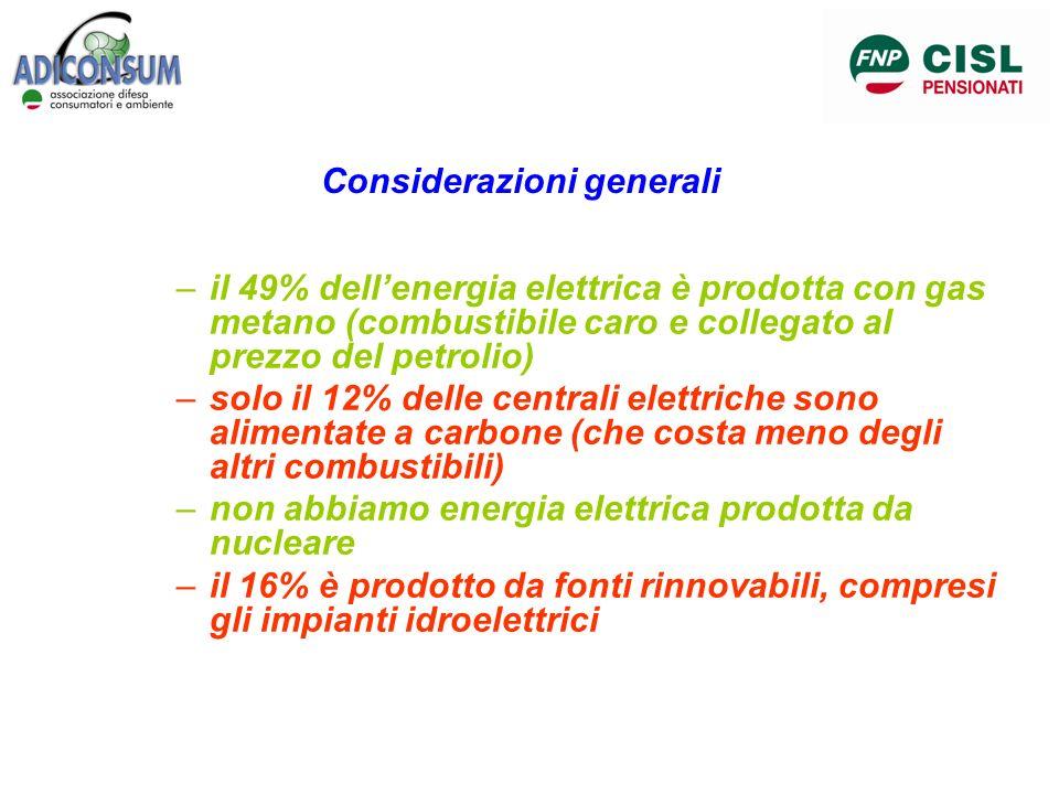 Considerazioni generali –il 49% dellenergia elettrica è prodotta con gas metano (combustibile caro e collegato al prezzo del petrolio) –solo il 12% de