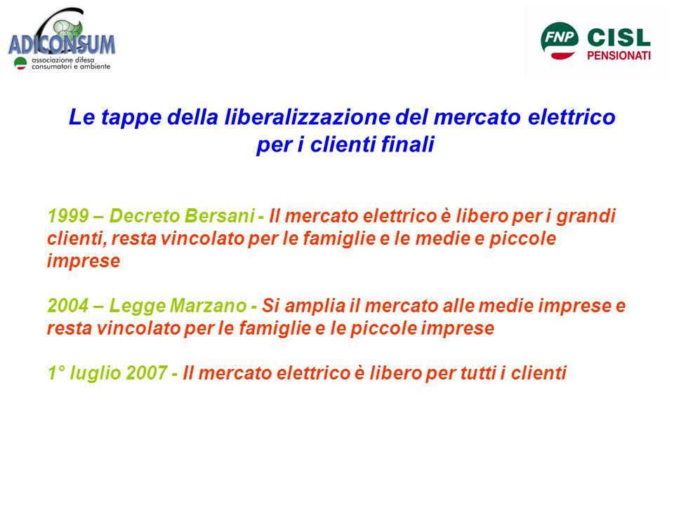 Le tappe della liberalizzazione del mercato elettrico per i clienti finali 1999 – Decreto Bersani - Il mercato elettrico è libero per i grandi clienti