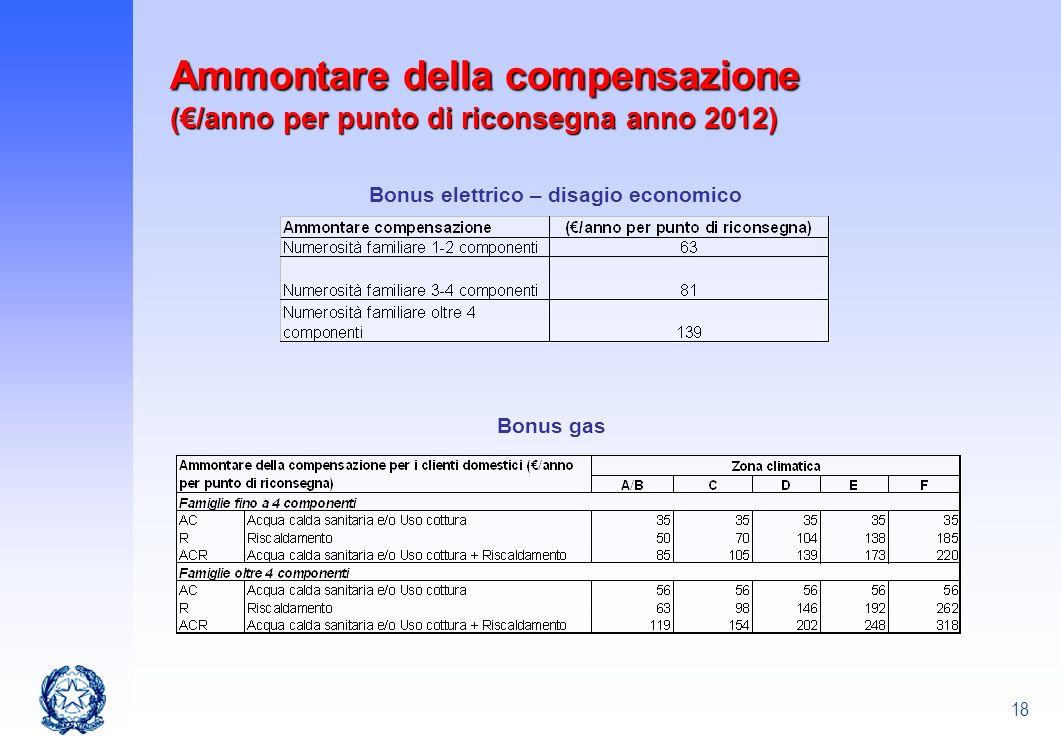 18 Ammontare della compensazione (/anno per punto di riconsegna anno 2012) Bonus elettrico – disagio economico Bonus gas