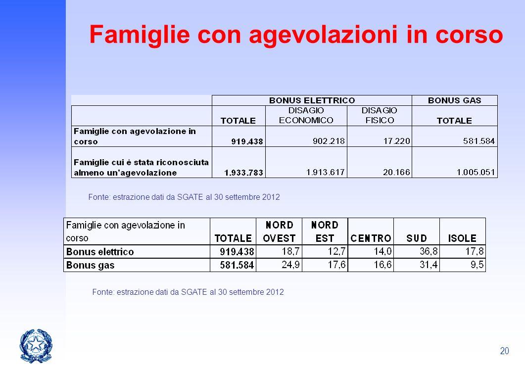 20 Famiglie con agevolazioni in corso Fonte: estrazione dati da SGATE al 30 settembre 2012