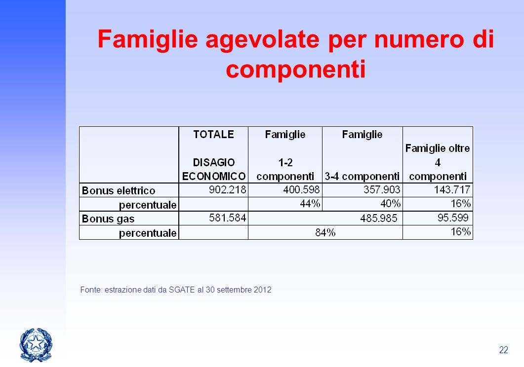 22 Famiglie agevolate per numero di componenti Fonte: estrazione dati da SGATE al 30 settembre 2012