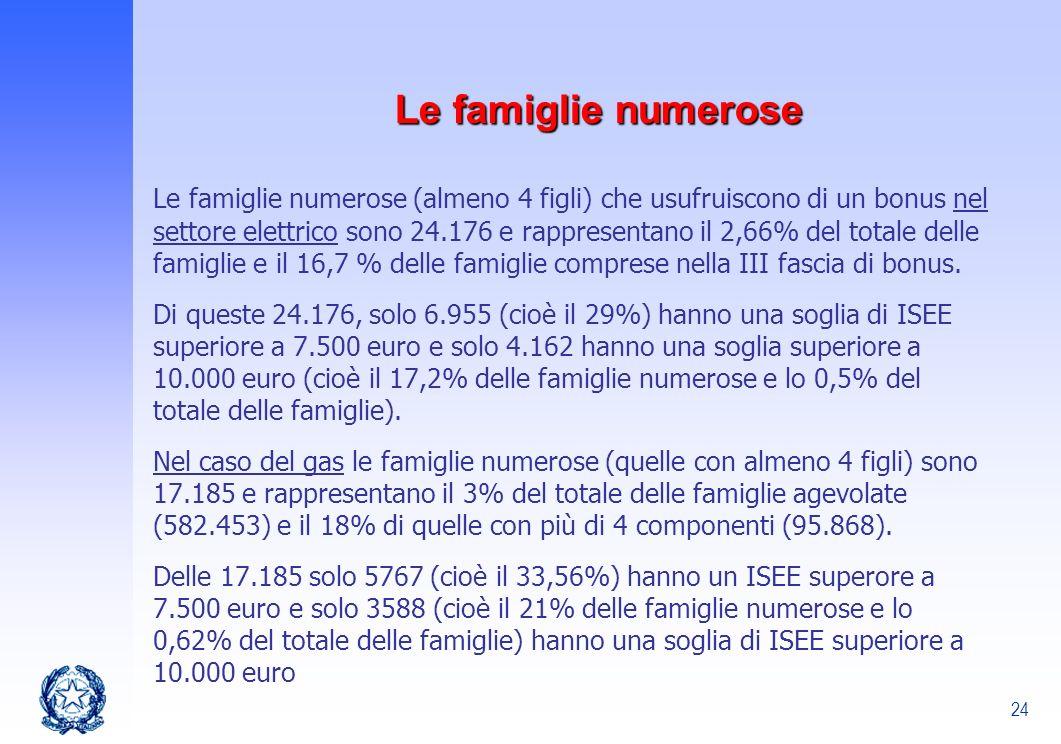 24 Le famiglie numerose Le famiglie numerose (almeno 4 figli) che usufruiscono di un bonus nel settore elettrico sono 24.176 e rappresentano il 2,66%