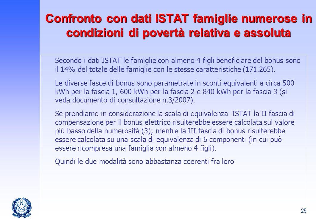 25 Secondo i dati ISTAT le famiglie con almeno 4 figli beneficiare del bonus sono il 14% del totale delle famiglie con le stesse caratteristiche (171.